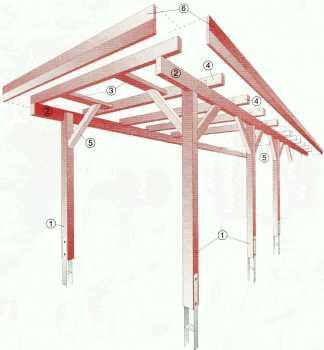 Jak postavit přístřešek na dřevo